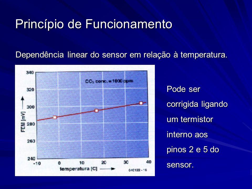 Princípio de Funcionamento Dependência linear do sensor em relação à temperatura. Pode ser corrigida ligando um termistor interno aos pinos 2 e 5 do s
