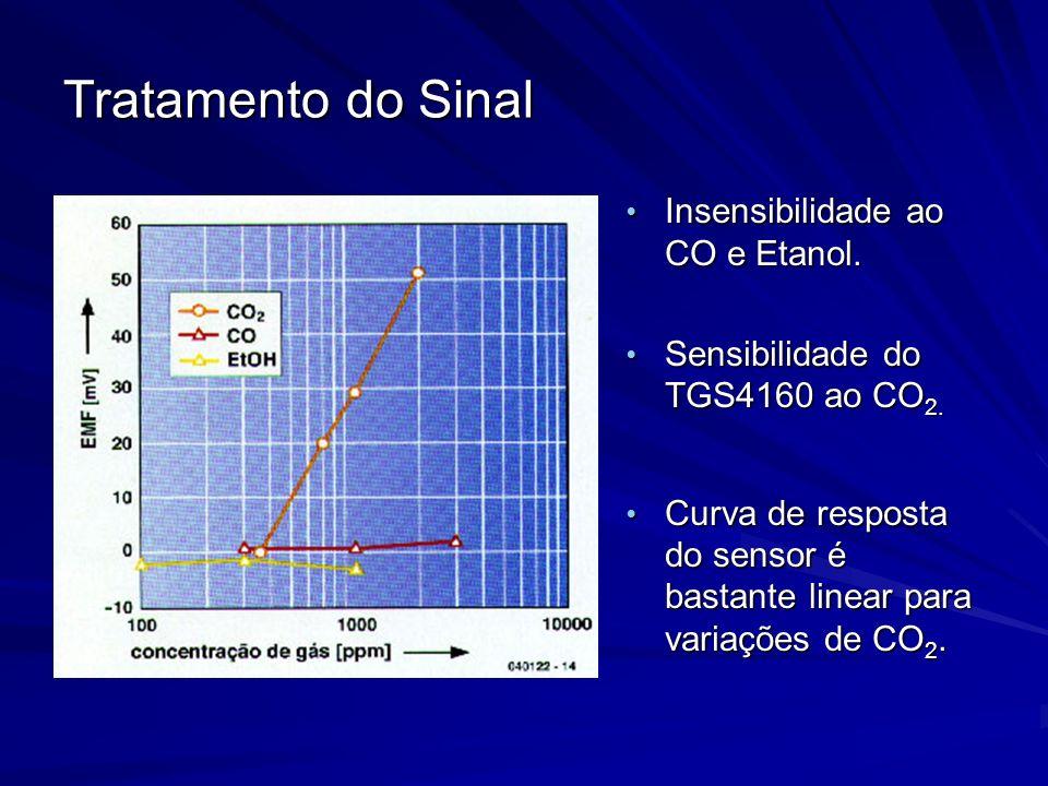 Tratamento do Sinal Insensibilidade ao CO e Etanol. Insensibilidade ao CO e Etanol. Sensibilidade do TGS4160 ao CO 2. Sensibilidade do TGS4160 ao CO 2