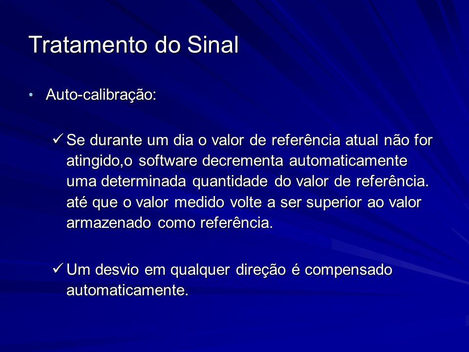 Tratamento do Sinal Auto-calibração: Auto-calibração: Se durante um dia o valor de referência atual não for atingido,o software decrementa automaticam