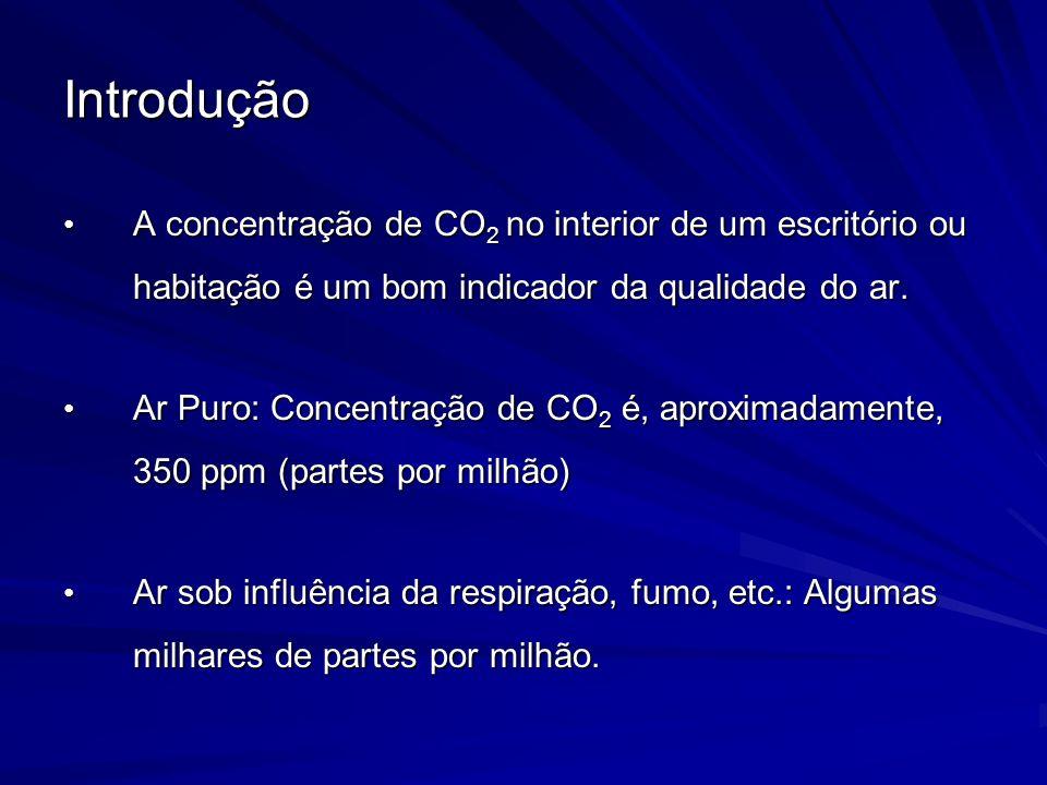 Introdução A concentração de CO 2 no interior de um escritório ou habitação é um bom indicador da qualidade do ar. A concentração de CO 2 no interior