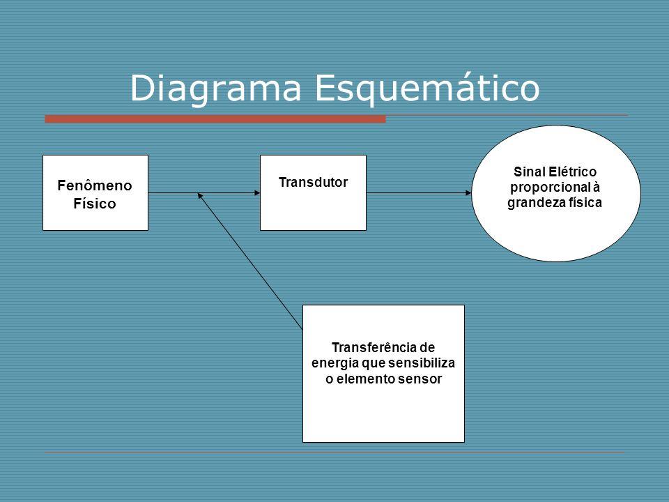Diagrama Esquemático Fenômeno Físico Transdutor Sinal Elétrico proporcional à grandeza física Transferência de energia que sensibiliza o elemento sens