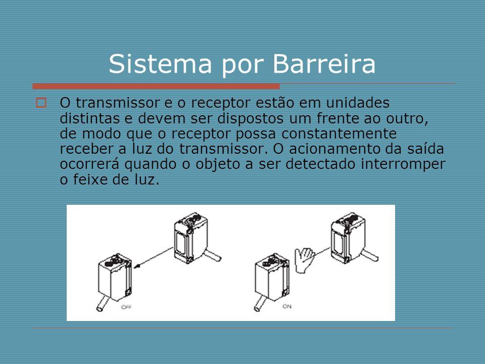 Sistema por Barreira O transmissor e o receptor estão em unidades distintas e devem ser dispostos um frente ao outro, de modo que o receptor possa con