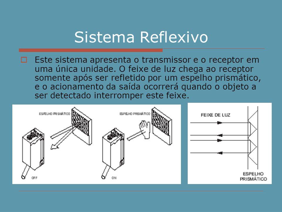 Sistema Reflexivo Este sistema apresenta o transmissor e o receptor em uma única unidade. O feixe de luz chega ao receptor somente após ser refletido