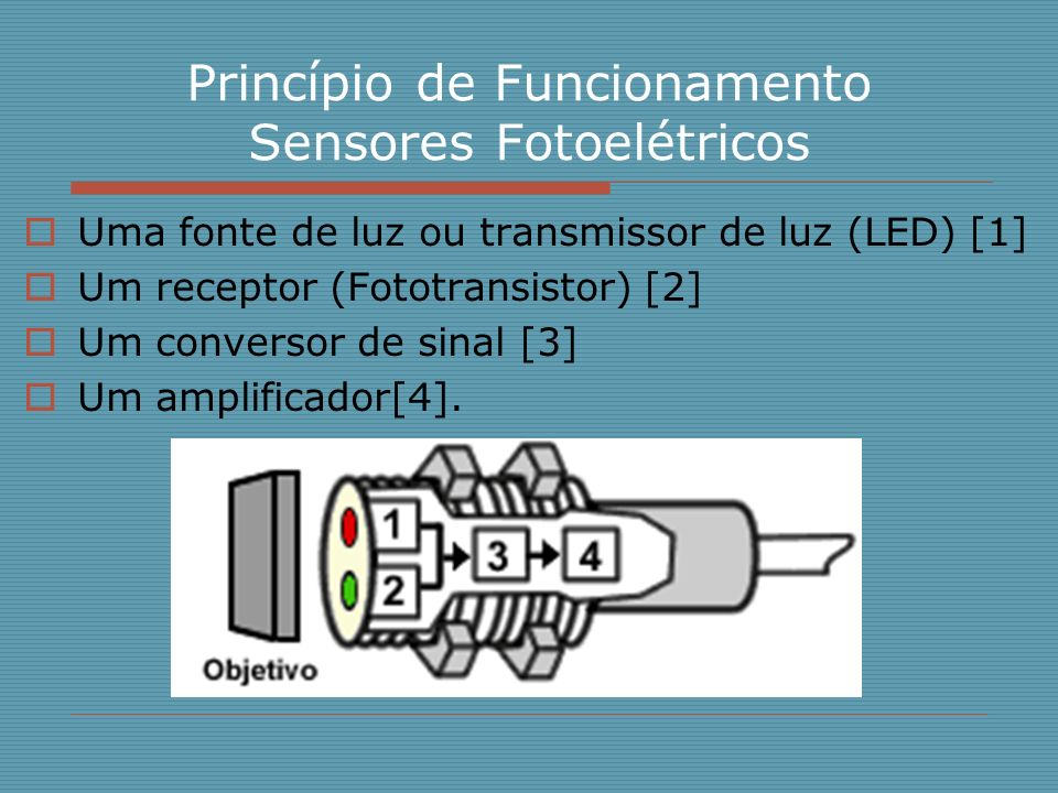 Princípio de Funcionamento Sensores Fotoelétricos Uma fonte de luz ou transmissor de luz (LED) [1] Um receptor (Fototransistor) [2] Um conversor de si