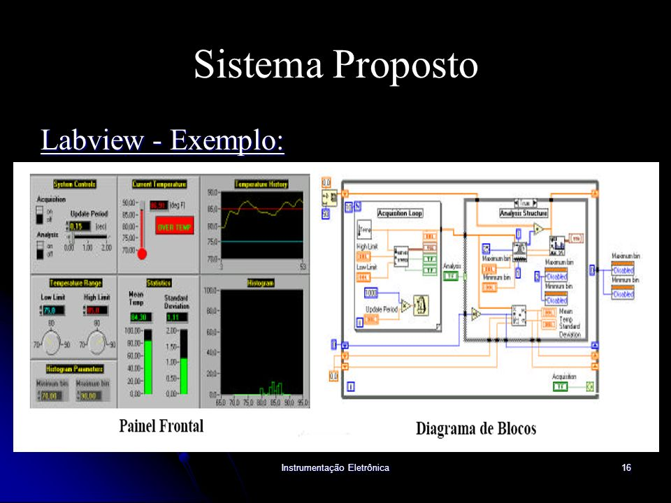 Instrumentação Eletrônica16 Sistema Proposto Labview - Exemplo: