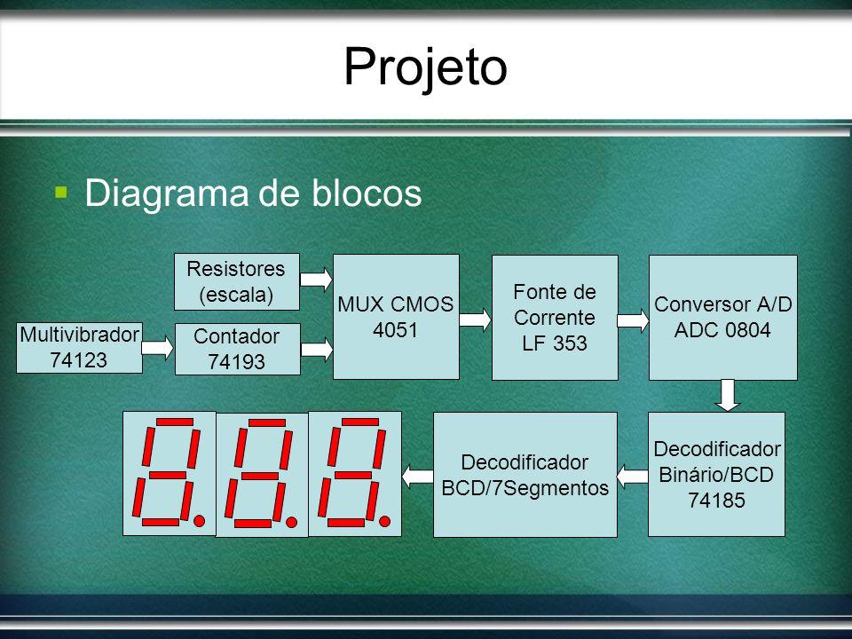 Projeto Diagrama de blocos MUX CMOS 4051 Fonte de Corrente LF 353 Conversor A/D ADC 0804 Decodificador Binário/BCD 74185 Decodificador BCD/7Segmentos