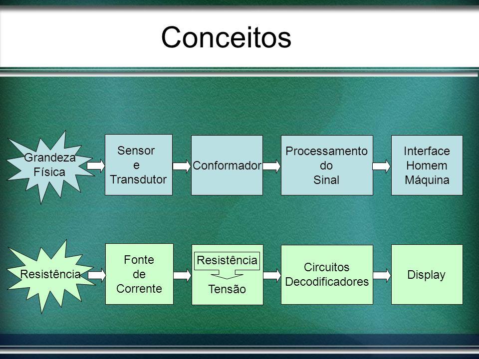 Conceitos Grandeza Física Sensor e Transdutor Conformador Processamento do Sinal Interface Homem Máquina Resistência Fonte de Corrente Circuitos Decod