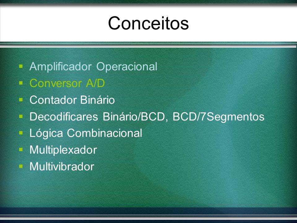 Projeto Diagrama de blocos MUX CMOS 4051 Fonte de Corrente LF 353 Conversor A/D ADC 0804 Decodificador Binário/BCD 74185 Decodificador BCD/7Segmentos Resistores (escala) Multivibrador 74123 Contador 74193