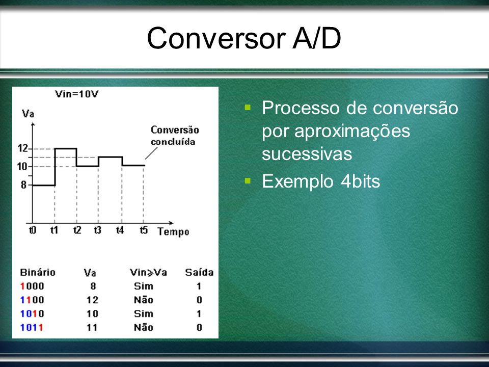 Conversor A/D Processo de conversão por aproximações sucessivas Exemplo 4bits