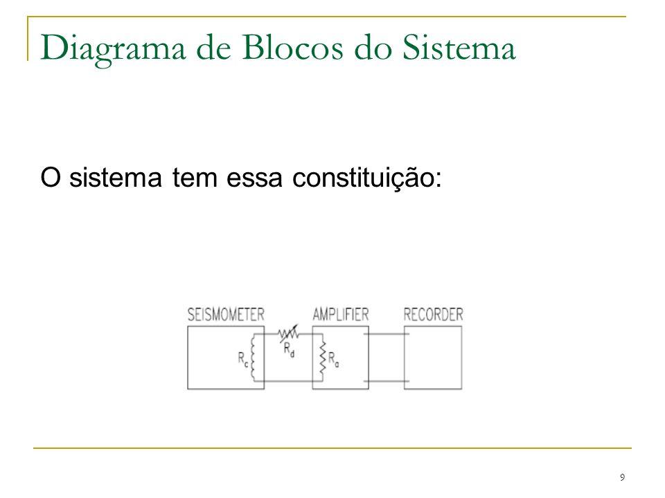 9 Diagrama de Blocos do Sistema O sistema tem essa constituição: