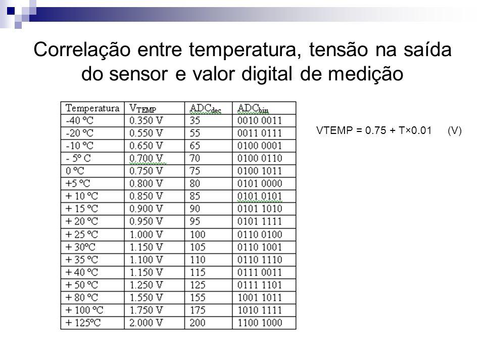 Correlação entre temperatura, tensão na saída do sensor e valor digital de medição VTEMP = 0.75 + T×0.01 (V)