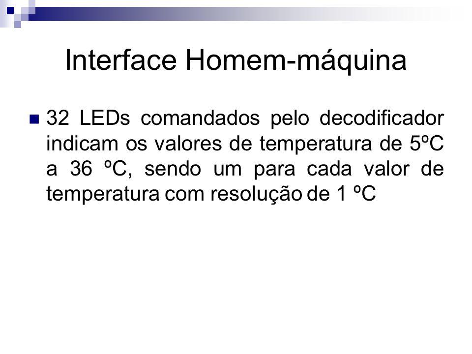 Interface Homem-máquina 32 LEDs comandados pelo decodificador indicam os valores de temperatura de 5ºC a 36 ºC, sendo um para cada valor de temperatur