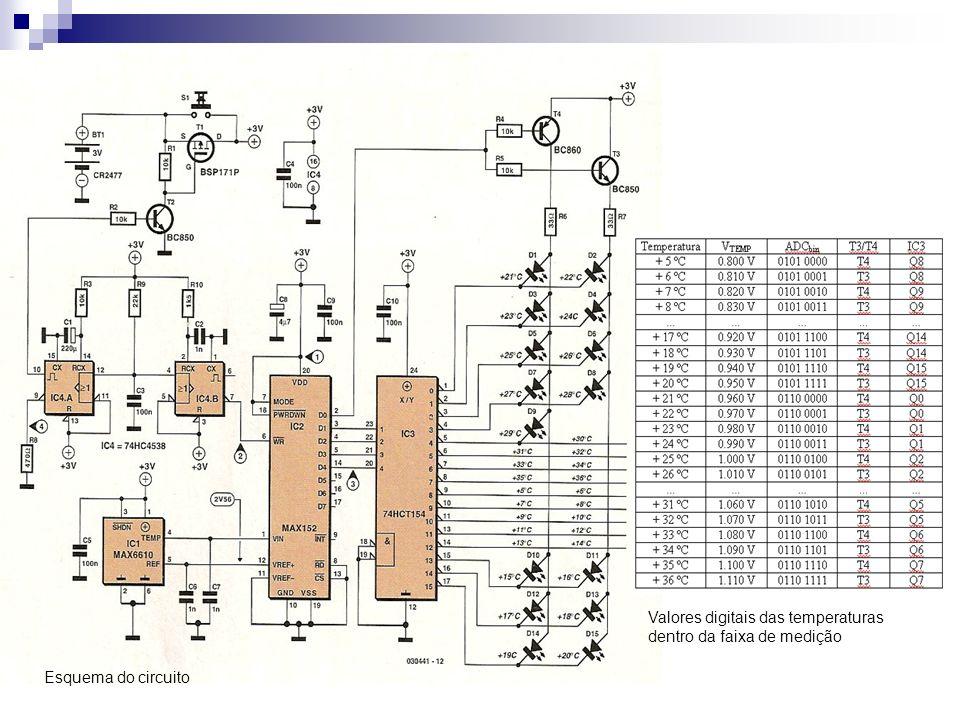 Valores digitais das temperaturas dentro da faixa de medição Esquema do circuito