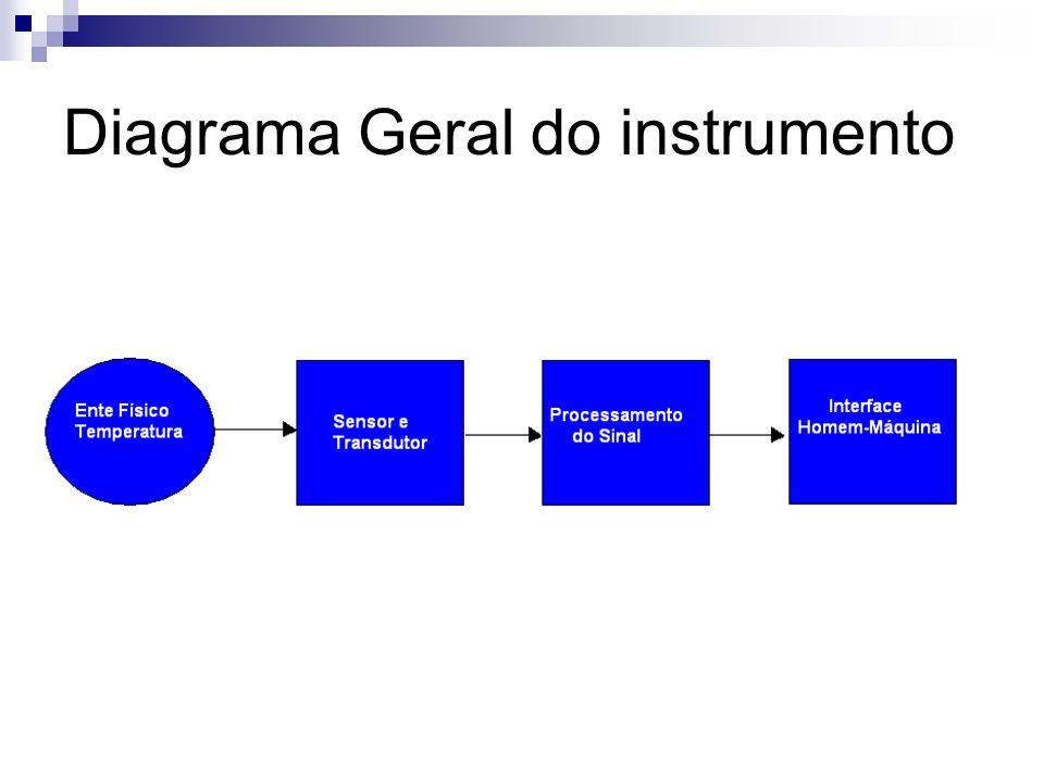 Diagrama Geral do instrumento