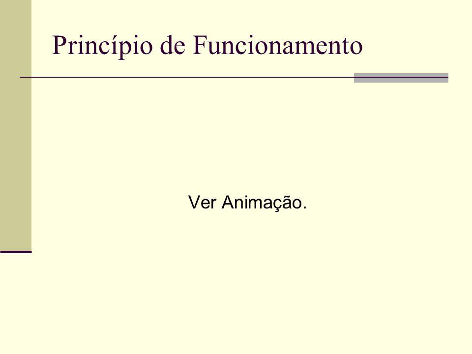Princípio de Funcionamento Ver Animação.
