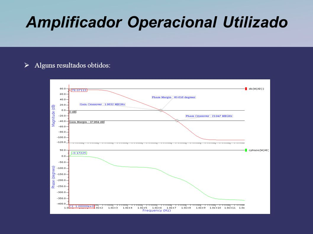 Amplificador Operacional Utilizado Alguns resultados obtidos: