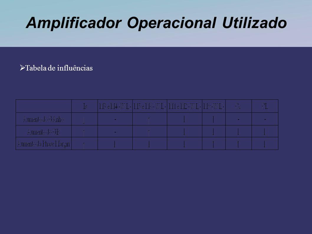 Amplificador Operacional Utilizado Tabela de influências