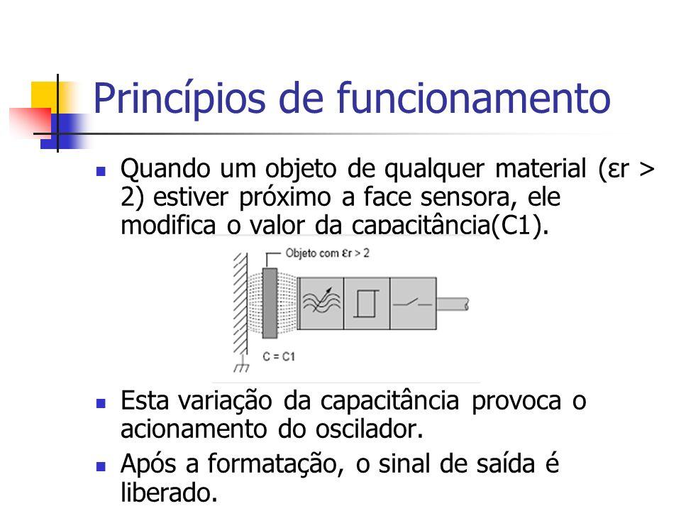 Princípios de funcionamento Quando um objeto de qualquer material (εr > 2) estiver próximo a face sensora, ele modifica o valor da capacitância(C1). E