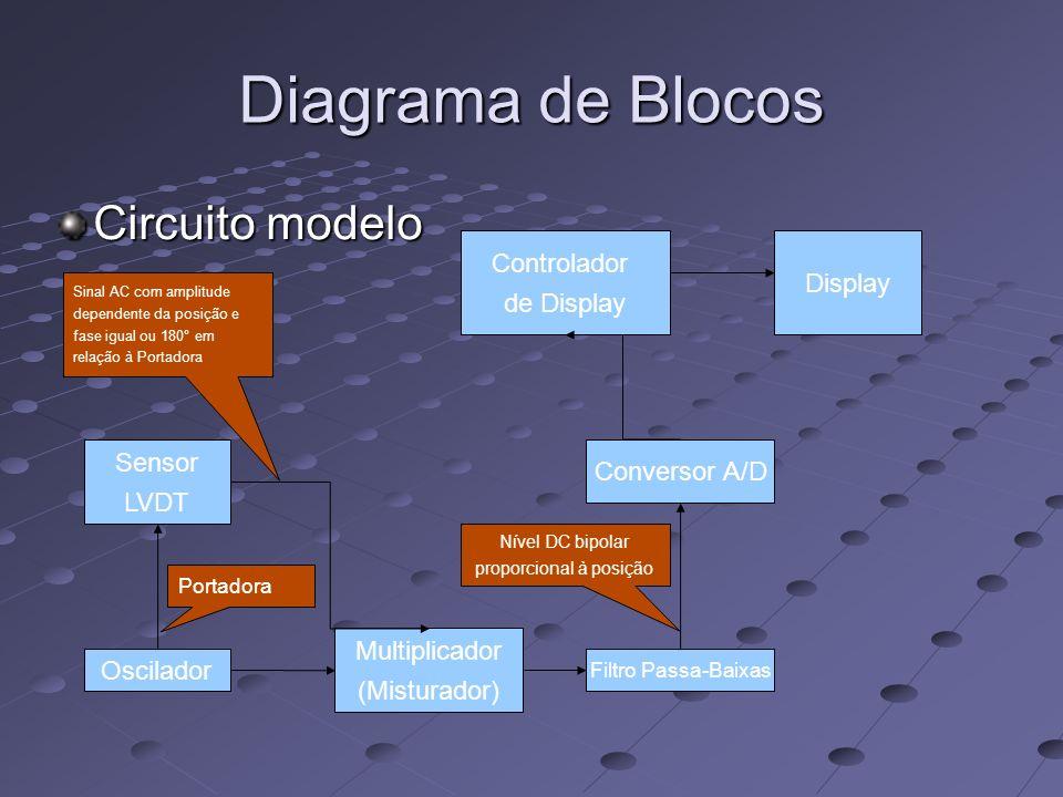 Diagrama de Blocos Circuito modelo Oscilador Sensor LVDT Multiplicador (Misturador) Filtro Passa-Baixas Conversor A/D Portadora Nível DC bipolar propo