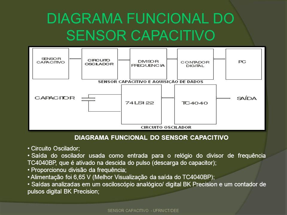DIAGRAMA FUNCIONAL DO SENSOR CAPACITIVO SENSOR CAPACITIVO - UFRN/CT/DEE DIAGRAMA FUNCIONAL DO SENSOR CAPACITIVO Circuito Oscilador; Saída do oscilador