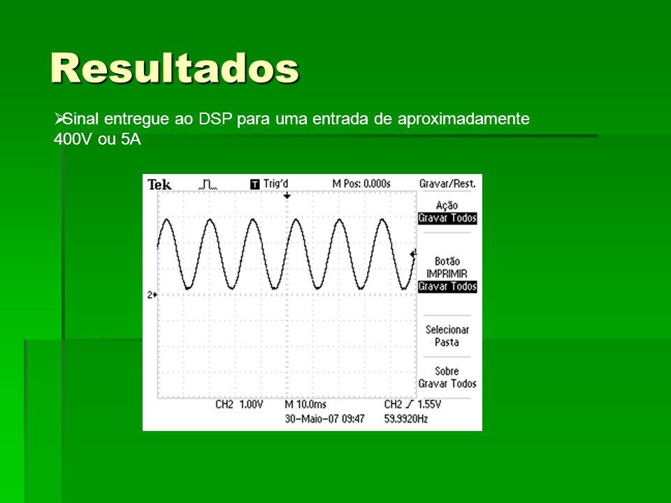 Resultados Sinal entregue ao DSP para uma entrada de aproximadamente 400V ou 5A