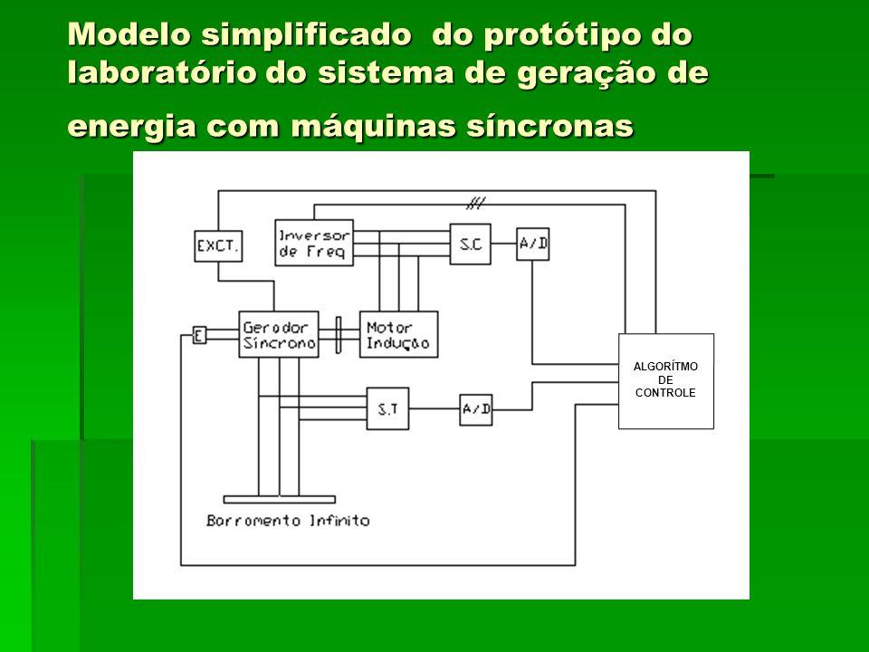 Modelo simplificado do protótipo do laboratório do sistema de geração de energia com máquinas síncronas COMPUTADOR ALGORÍTMO DE CONTROLE