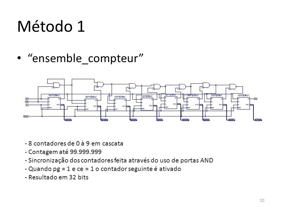 Método 1 ensemble_compteur - 8 contadores de 0 à 9 em cascata - Contagem até 99.999.999 - Sincronização dos contadores feita através do uso de portas