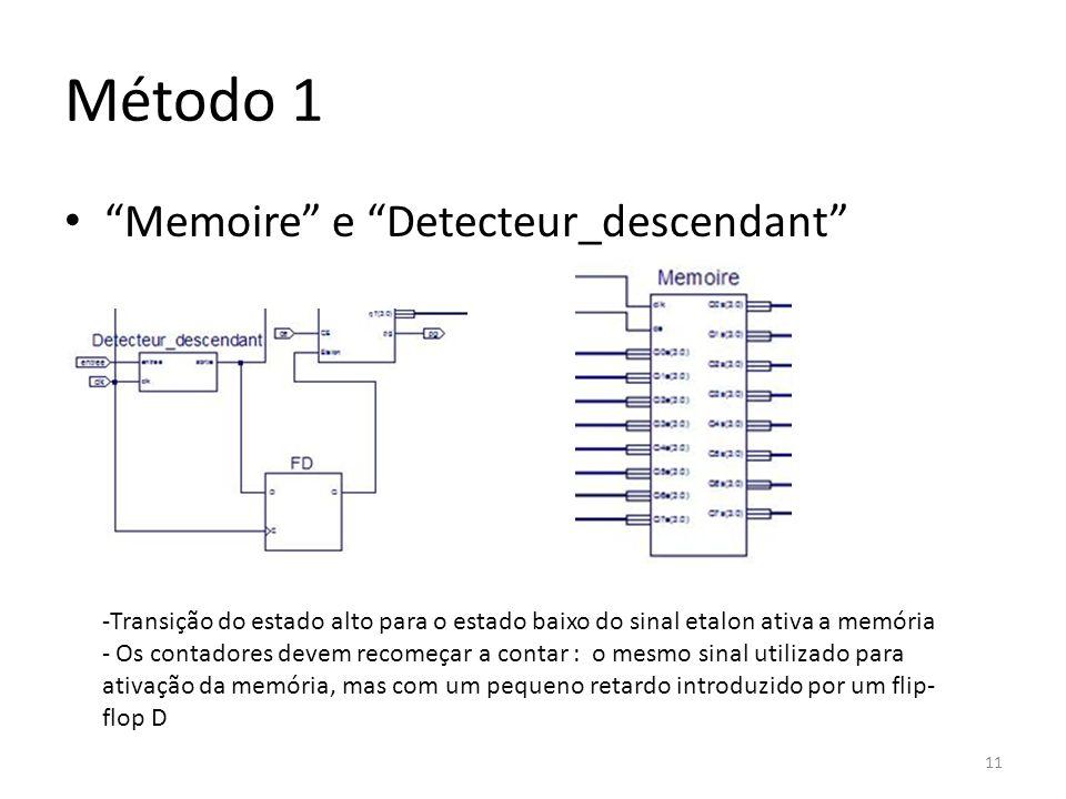 Método 1 Memoire e Detecteur_descendant -Transição do estado alto para o estado baixo do sinal etalon ativa a memória - Os contadores devem recomeçar