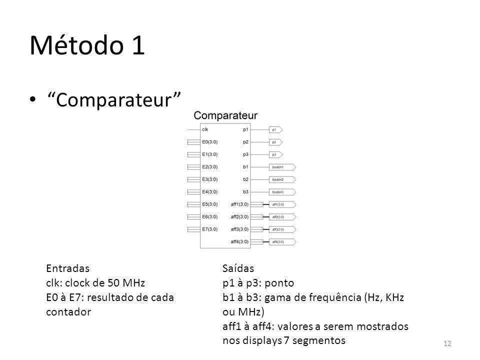Método 1 Comparateur Entradas clk: clock de 50 MHz E0 à E7: resultado de cada contador Saídas p1 à p3: ponto b1 à b3: gama de frequência (Hz, KHz ou M
