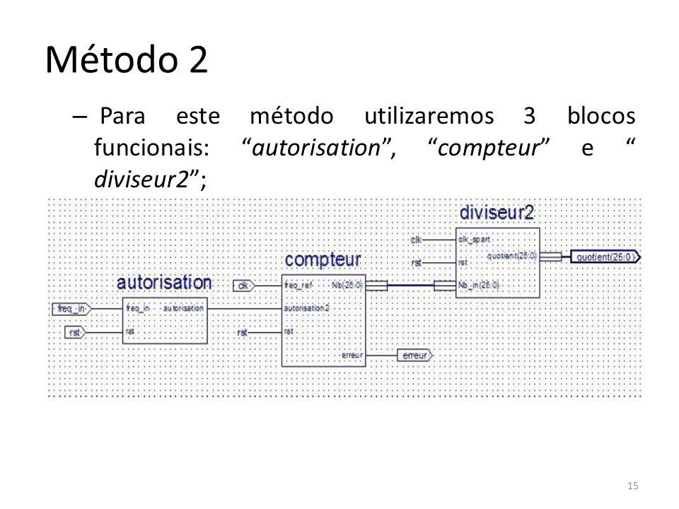 – Para este método utilizaremos 3 blocos funcionais: autorisation, compteur e diviseur2; 15 Método 2