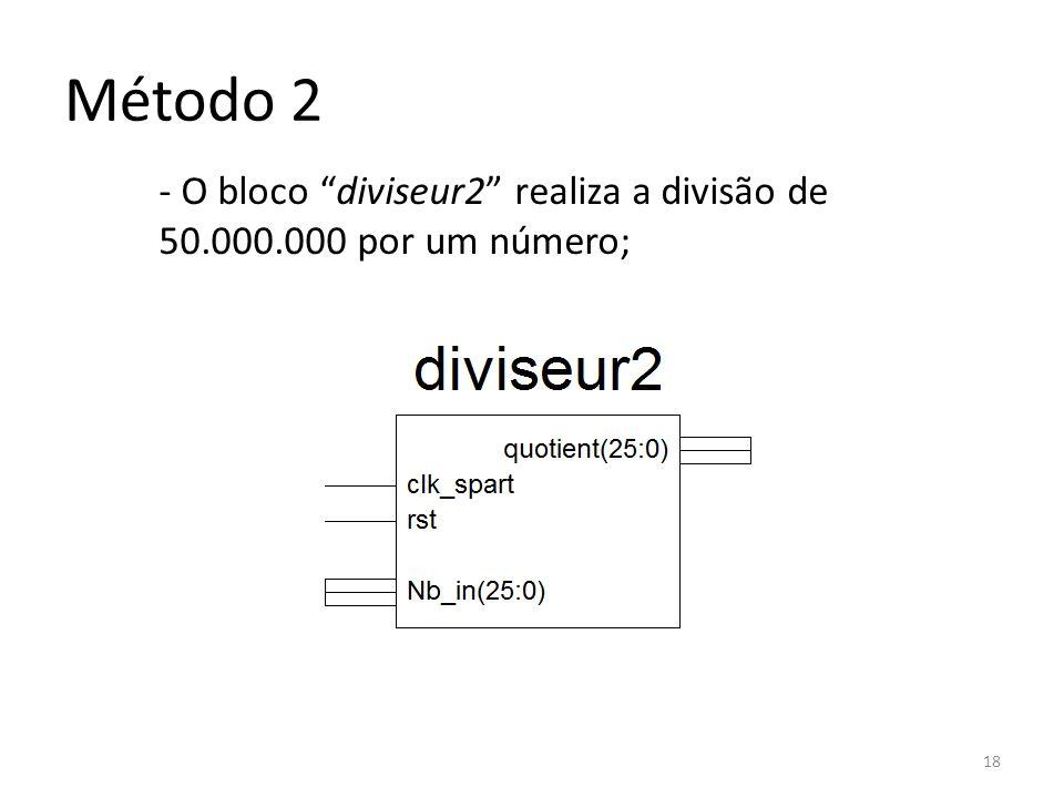 - O bloco diviseur2 realiza a divisão de 50.000.000 por um número; 18 Método 2