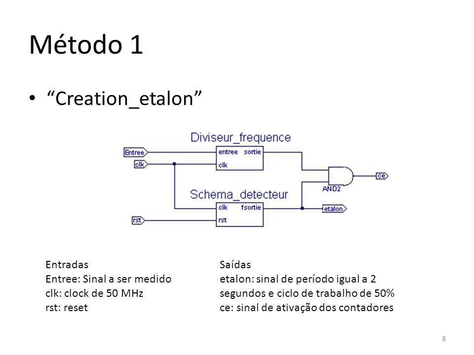 Método 1 Creation_etalon Entradas Entree: Sinal a ser medido clk: clock de 50 MHz rst: reset Saídas etalon: sinal de período igual a 2 segundos e cicl