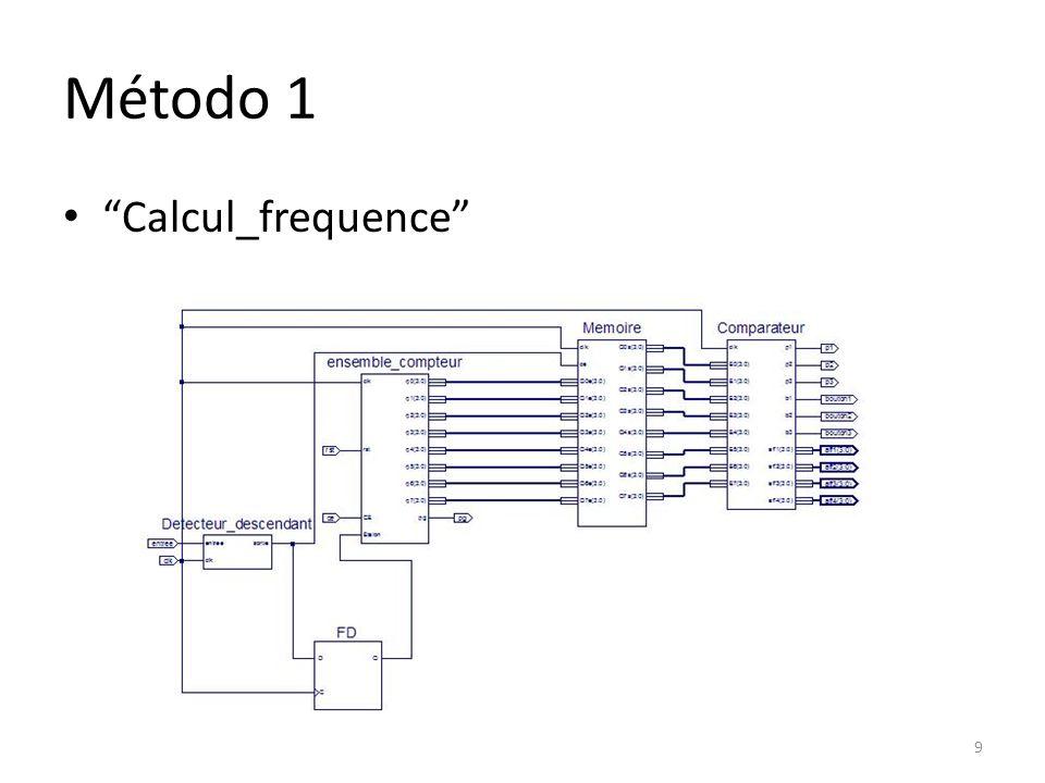 Método 1 ensemble_compteur - 8 contadores de 0 à 9 em cascata - Contagem até 99.999.999 - Sincronização dos contadores feita através do uso de portas AND - Quando pg = 1 e ce = 1 o contador seguinte é ativado - Resultado em 32 bits 10