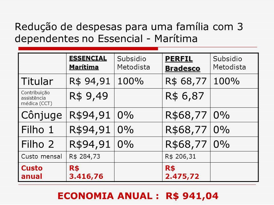 Redução de despesas para uma família com 3 dependentes no Essencial - Marítima ESSENCIALMarítima Subsidio MetodistaPERFILBradesco Titular R$ 94,91100%