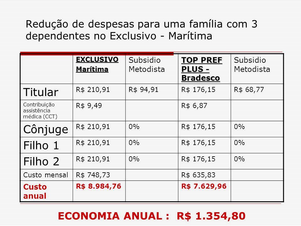 Redução de despesas para uma família com 3 dependentes no Exclusivo - Marítima EXCLUSIVOMarítima Subsidio Metodista TOP PREF PLUS - Bradesco Subsidio