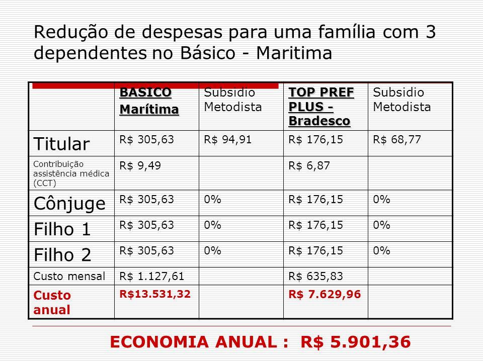 Redução de despesas para uma família com 3 dependentes no Básico - Maritima BASICOMarítima Subsidio Metodista TOP PREF PLUS - Bradesco Subsidio Metodi