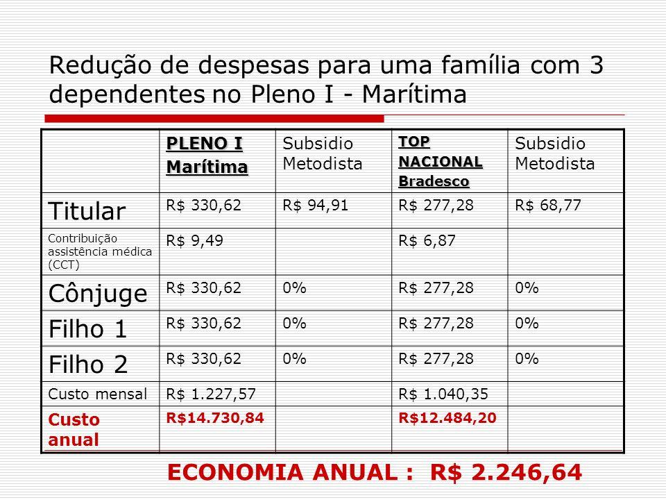 Redução de despesas para uma família com 3 dependentes no Pleno I - Marítima PLENO I Marítima Subsidio MetodistaTOPNACIONALBradesco Titular R$ 330,62R