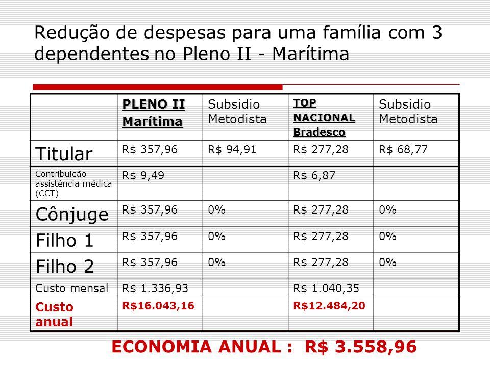 Redução de despesas para uma família com 3 dependentes no Pleno II - Marítima PLENO II Marítima Subsidio MetodistaTOPNACIONALBradesco Titular R$ 357,9