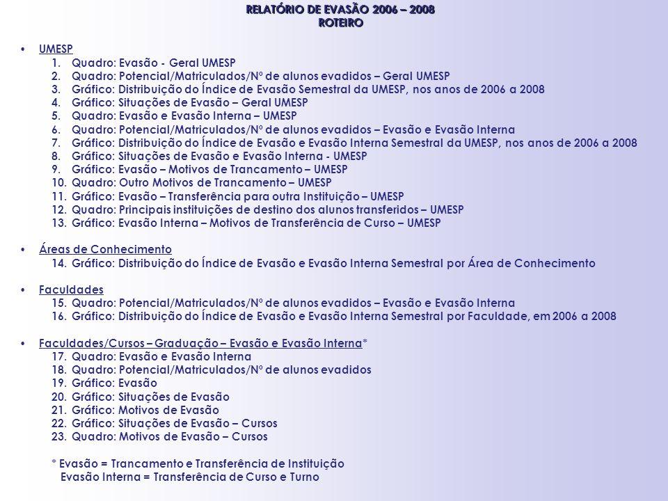 RELATÓRIO DE EVASÃO 2006 – 2008 ROTEIRO UMESP 1.Quadro: Evasão - Geral UMESP 2.Quadro: Potencial/Matriculados/Nº de alunos evadidos – Geral UMESP 3.Gr