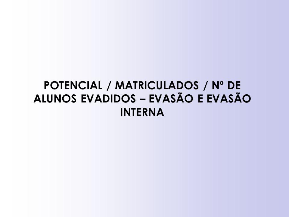POTENCIAL / MATRICULADOS / Nº DE ALUNOS EVADIDOS – EVASÃO E EVASÃO INTERNA