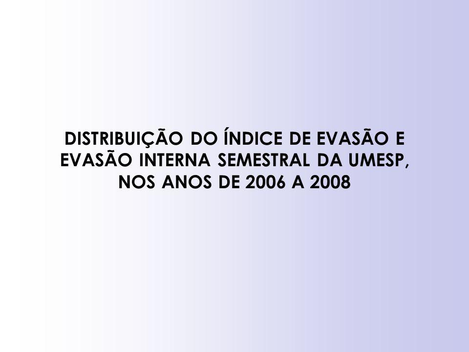 DISTRIBUIÇÃO DO ÍNDICE DE EVASÃO E EVASÃO INTERNA SEMESTRAL DA UMESP, NOS ANOS DE 2006 A 2008