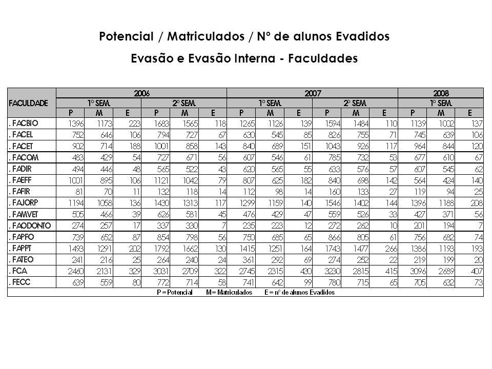 Potencial / Matriculados / Nº de alunos Evadidos Evasão e Evasão Interna - Faculdades