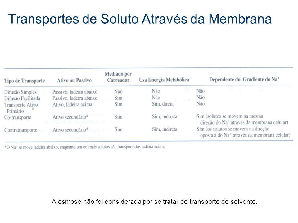 Transportes de Soluto Através da Membrana A osmose não foi considerada por se tratar de transporte de solvente.