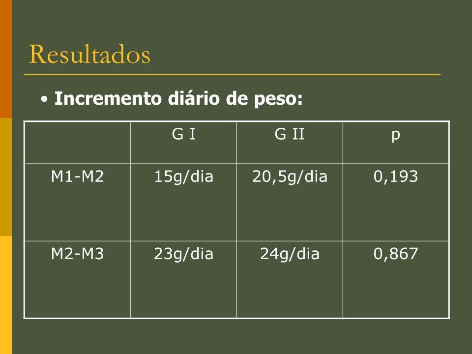 Resultados G IG IIp M1-M215g/dia20,5g/dia0,193 M2-M323g/dia24g/dia0,867 Incremento diário de peso: