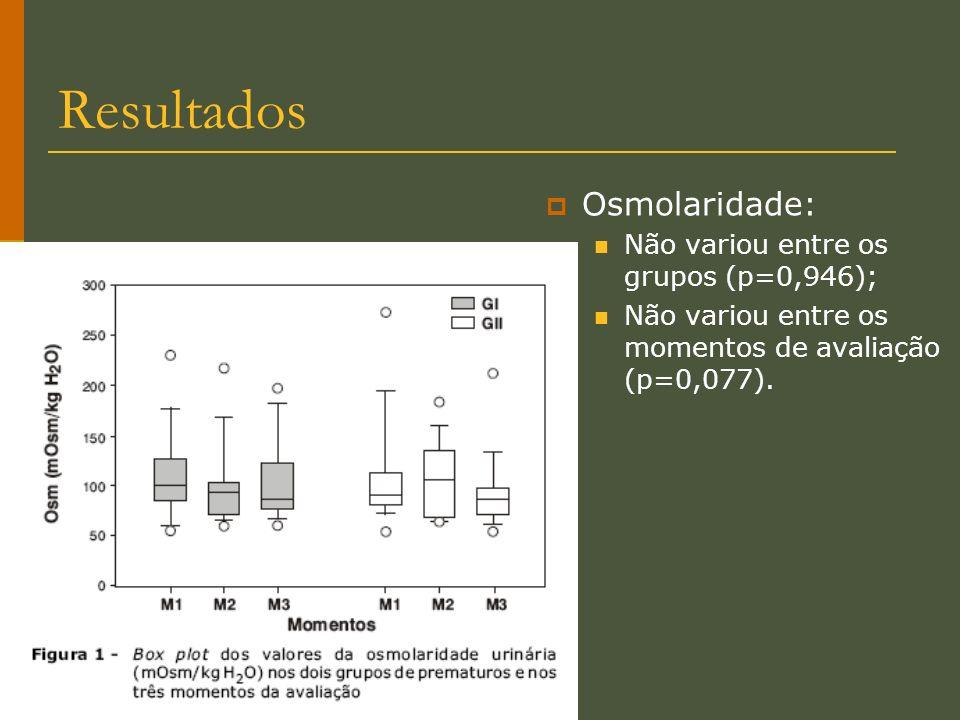 Osmolaridade: Não variou entre os grupos (p=0,946); Não variou entre os momentos de avaliação (p=0,077).