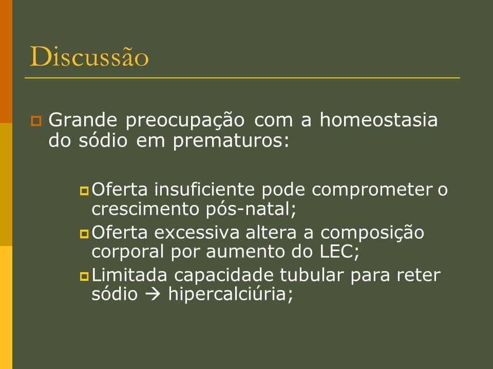 Discussão Grande preocupação com a homeostasia do sódio em prematuros: Oferta insuficiente pode comprometer o crescimento pós-natal; Oferta excessiva