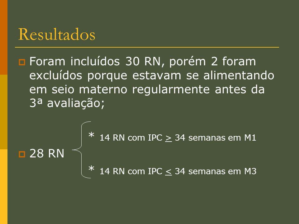 Resultados Foram incluídos 30 RN, porém 2 foram excluídos porque estavam se alimentando em seio materno regularmente antes da 3ª avaliação; * 14 RN co