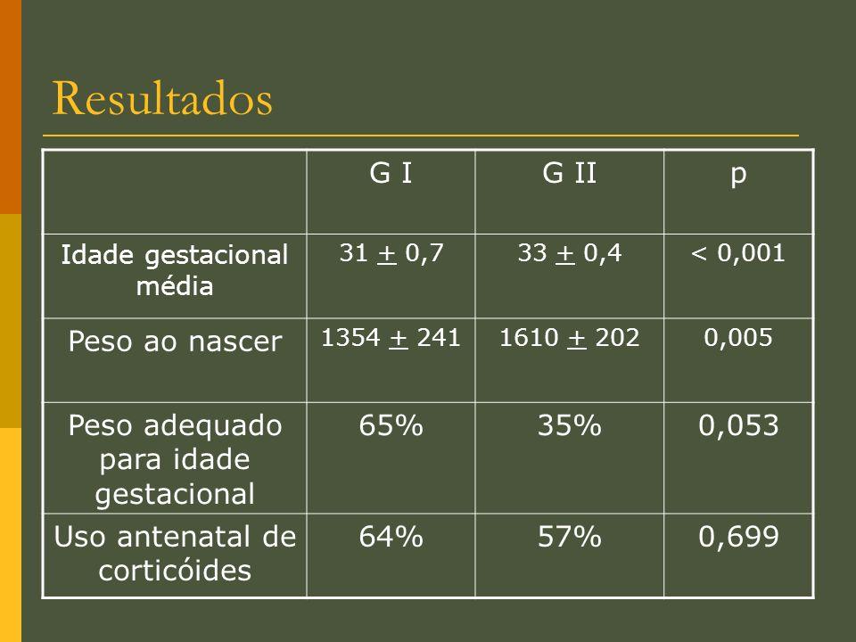 Resultados G IG IIp Idade gestacional média 31 + 0,733 + 0,4< 0,001 Peso ao nascer 1354 + 2411610 + 2020,005 Peso adequado para idade gestacional 65%3