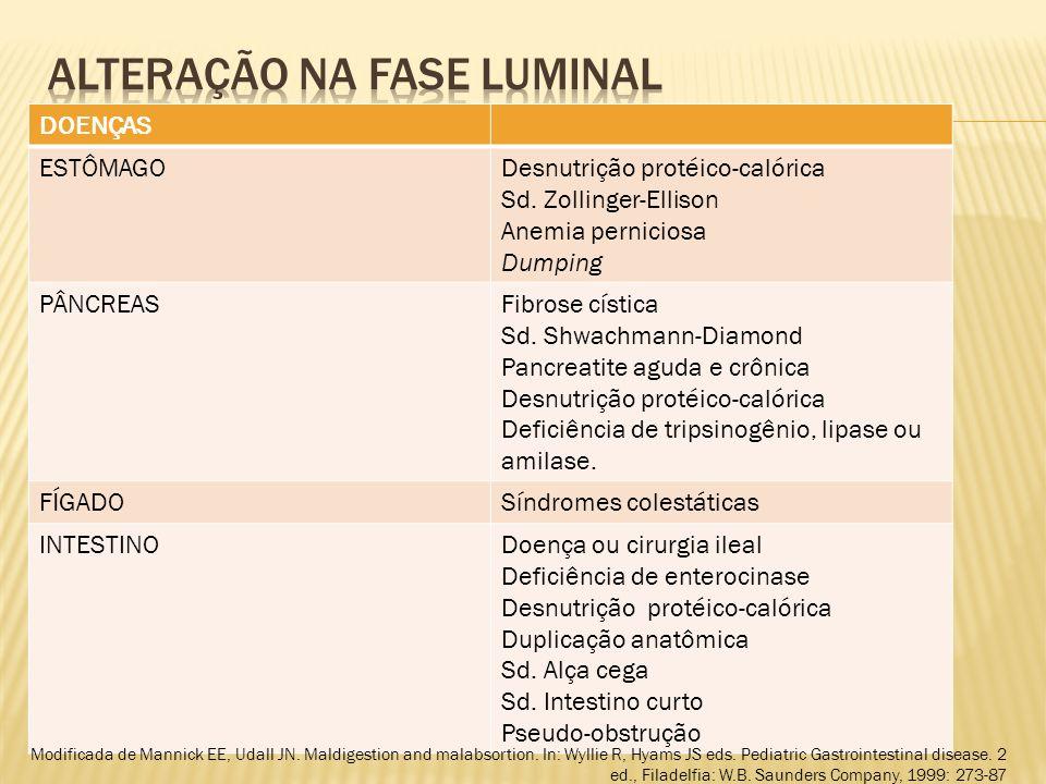 DOENÇAS ESTÔMAGODesnutrição protéico-calórica Sd.