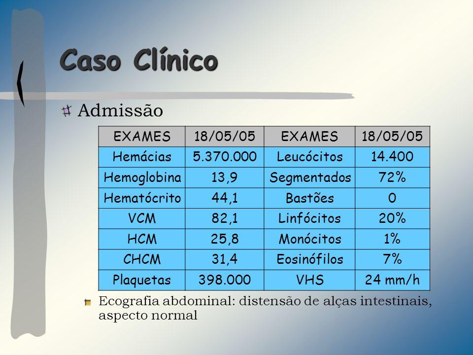 Caso Clínico Admissão Ecografia abdominal: distensão de alças intestinais, aspecto normal EXAMES18/05/05EXAMES18/05/05 Hemácias5.370.000Leucócitos14.400 Hemoglobina13,9Segmentados72% Hematócrito44,1Bastões0 VCM82,1Linfócitos20% HCM25,8Monócitos1% CHCM31,4Eosinófilos7% Plaquetas398.000VHS24 mm/h